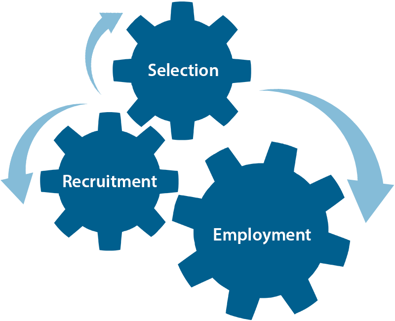 recruitment selection Recruitment (hiring) is a core in many countries, employers are legally mandated to ensure their screening and selection processes meet equal opportunity and.